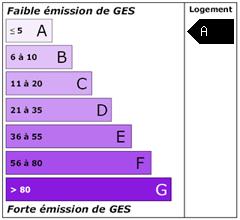 Emission de gaz à effet de serre : A