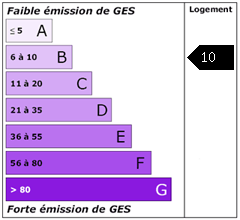 Emission de gaz à effet de serre : 10.0