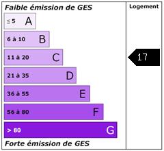 Emission de gaz à effet de serre : 17
