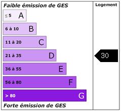 Emission de gaz à effet de serre : 30