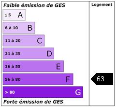 Emission de gaz à effet de serre : 63