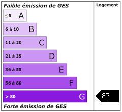 Emission de gaz à effet de serre : 87