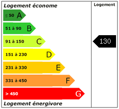 Consomation énergie : 130