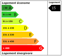Consomation énergie : 15