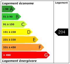 Consomation énergie : 204