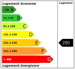 Consomation énergie : 280