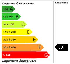 Consomation énergie : 387