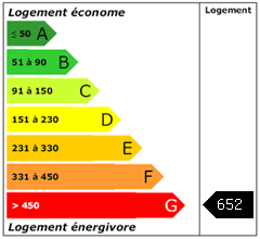 Consomation énergie : 652