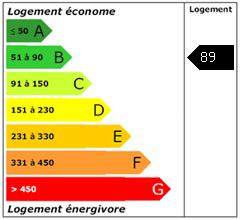 Consomation énergie : 89
